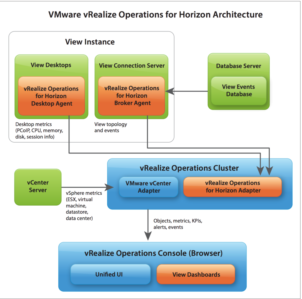 Deploying vRealize Operations Manger for Horizon (vROPS for